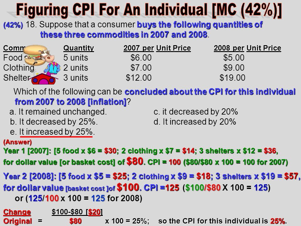 Figuring CPI For An Individual [MC (42%)]
